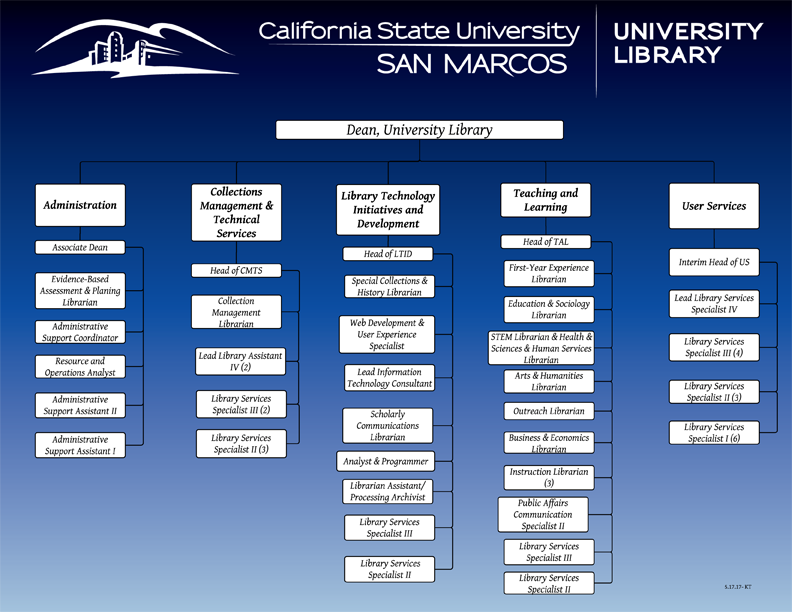 CSUSM Library Org Chart